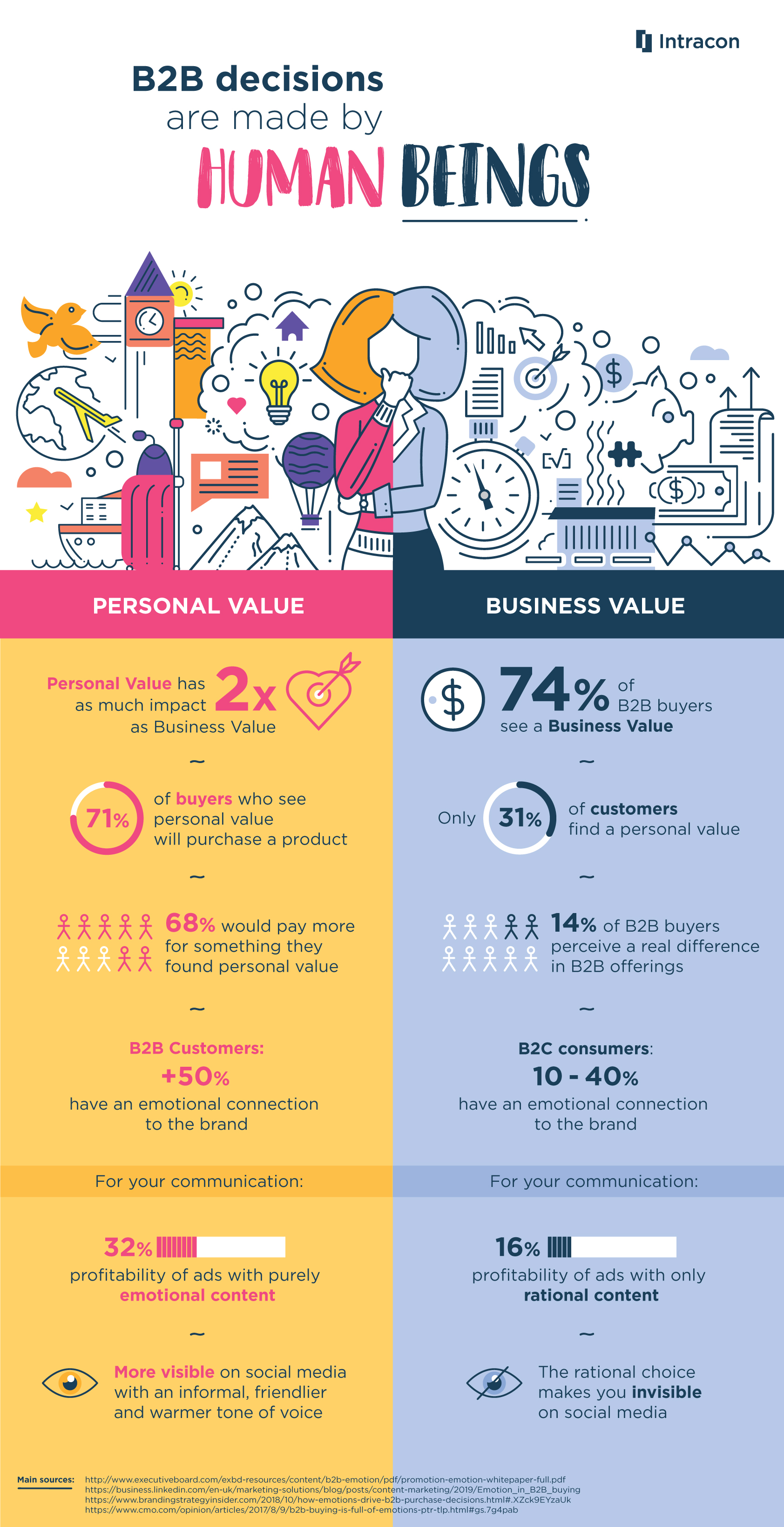 Infographic_How_emotion_influence_B2B_intracon_spain